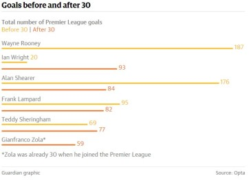 rooney guardian graphic